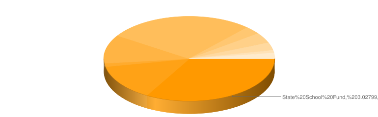 Levy distribution pie chart